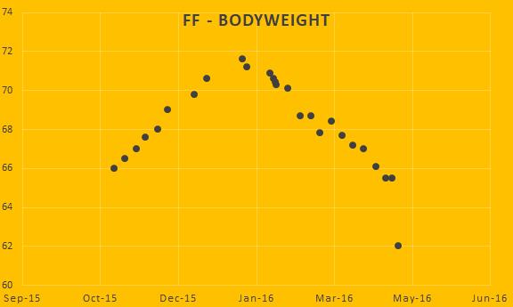 case study bodyweight 1